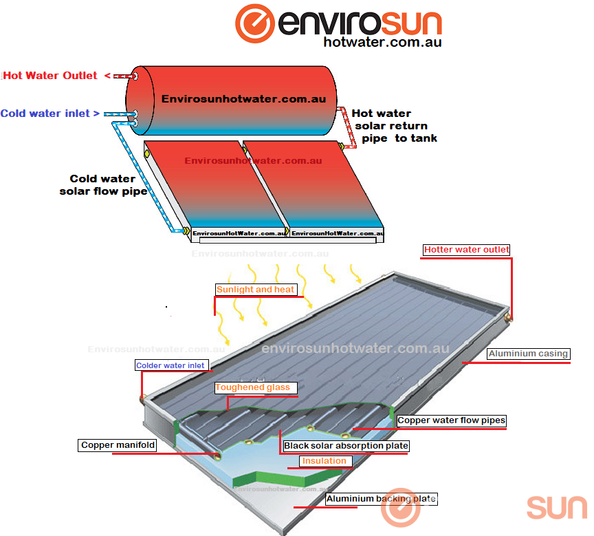 Envirosun, how does a solar hot water system work?